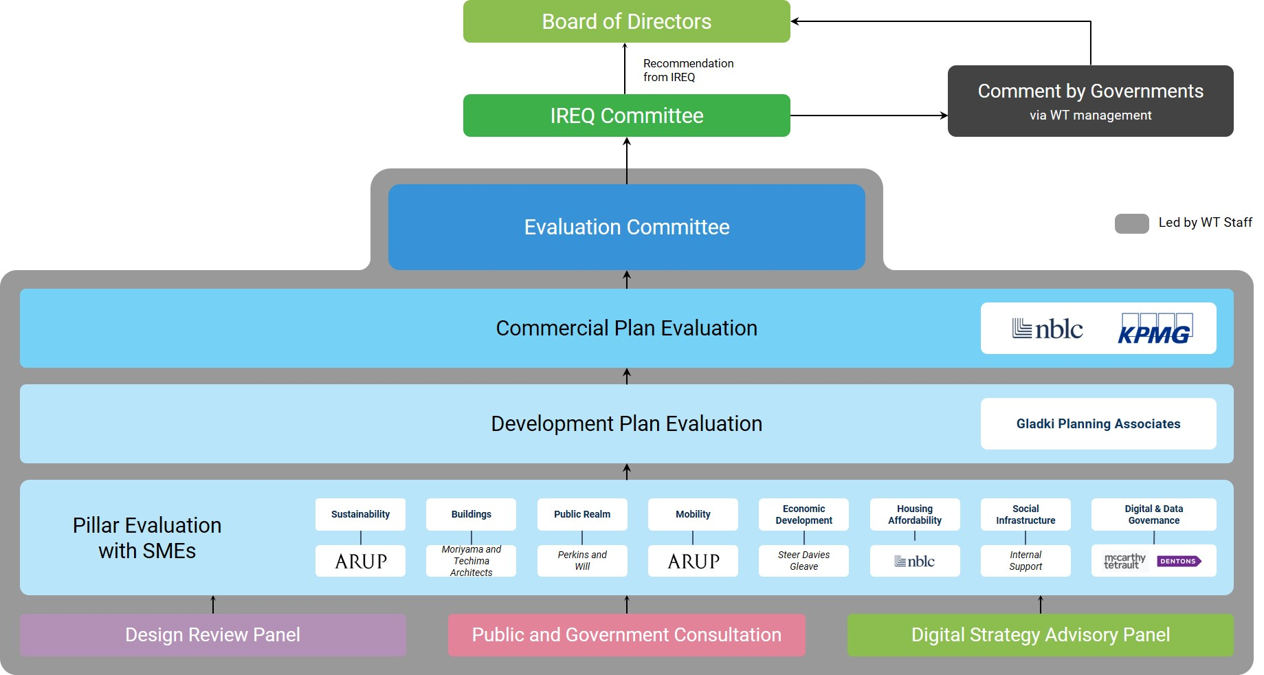 MIDP Evaluation Structure - November 4, 2019