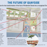 Quayside infographic